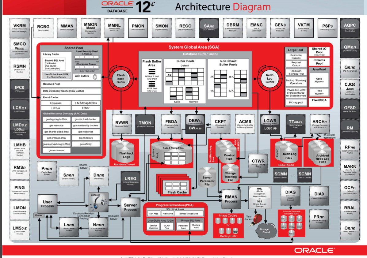 Oracle 12c Database Architecture Diagram