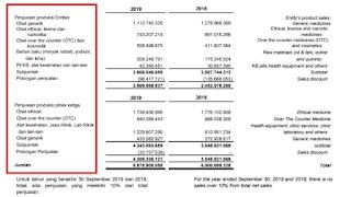 Menghitung harga wajar saham KAEF