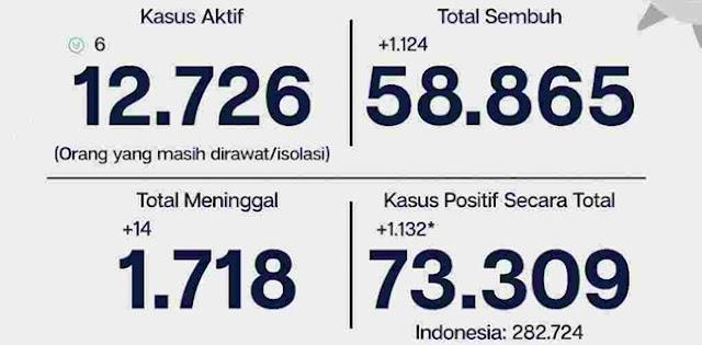 Masih Bertambah, Kasus Covid-19 Jakarta Tembus 73.309 Orang