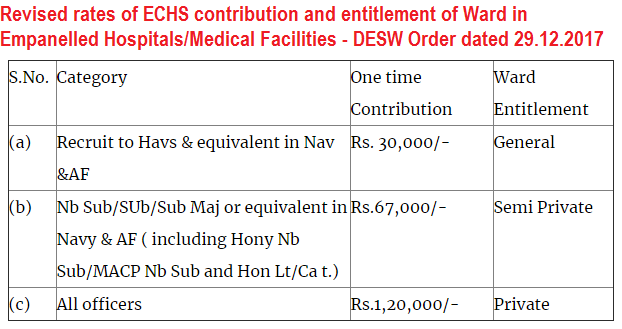 revised-rates-of-echs-contribution-and-entitlement-of-ward-paramnews-desw-order