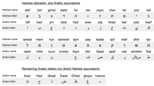Similarities between Hebrew and Spoken Arabic by Discover Discomfort