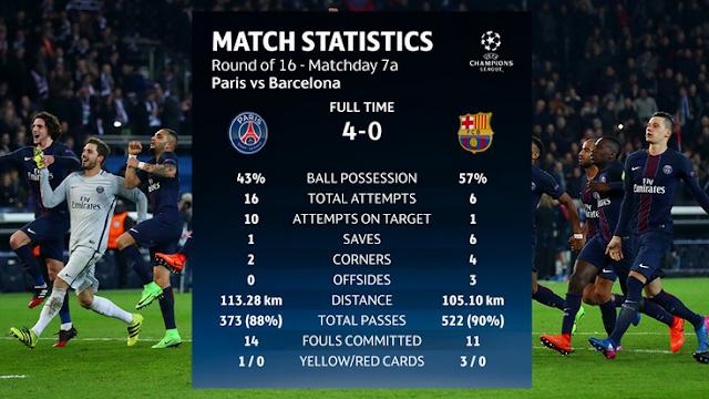 Statistik pertandingan PSG 4-0 Barcelona Rabu 14 Feb 2017