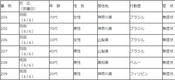 6月6日入国空港検疫陽性