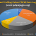 Diluar Dugaan, Inilah Hasil Polling Calon Ketua PDPM Kota Jogja