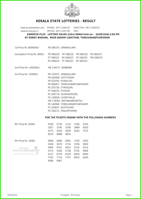 Live: Kerala Lottery Results 10.09.2020 Karunya Plus KN 333 Lottery Result