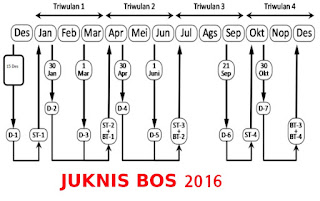 Download Juknis BOS SMK Tahun 2016