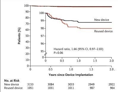 Infections Associated with Resterilized Pacemakers and Defibrillators