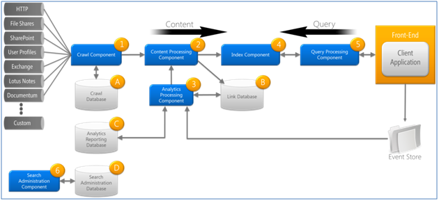 Sharepoint 2010 Site Diagram 2006 Nissan Frontier Stereo Wiring Search Online 2013 Microsoft Fast Esp Architecture