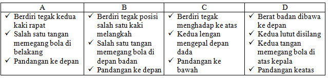 Soal Dan Kunci Jawaban Pas Penjas Smp Kelas 8 Kurikulum 2013 Tahun Pelajaran 2019 2020 Didno76 Com