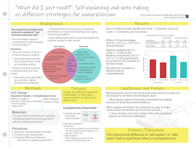 """Poster titled, """"""""What did I just read?"""": Self-explaining and note-taking as different strategies for comprehension""""."""