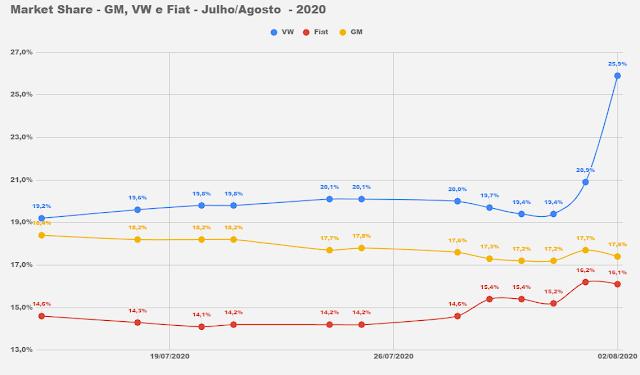 Os carros e as marcas mais vendidos do Brasil em março de 2020