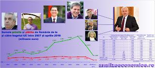 opul guvernelor după sumele primite de la UE între 2007 și aprilie 2018