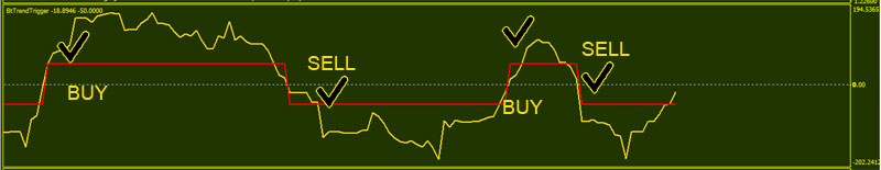 Forex-Trend-Triger-BUY-SELL