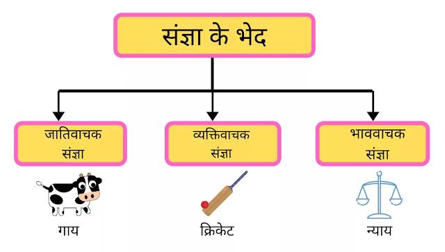 Types of Noun in Hindi, Parts of Noun in Hindi