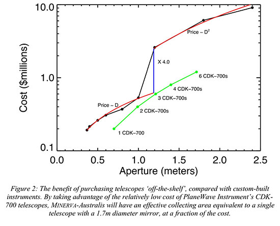 Economics of MINVA - Australis Telescope Selection (Source: R. Wittenmyer, et al, arXiv:1806.09282)