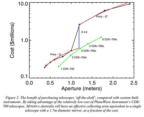 Economics of MINVA - Australis Telescope Selection (Source: R. Wittenmyer, et al, arXiv:1806.09282)