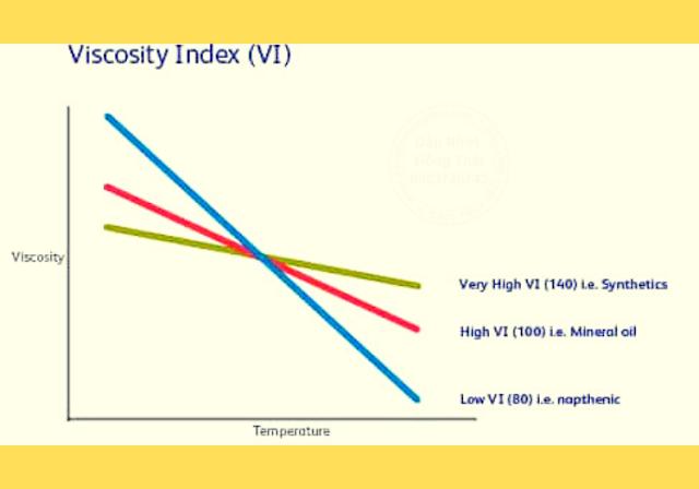 Bảng chỉ số độ nhớt thay đổi theo nhiệt độ