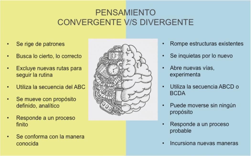 La Vida En Palabras Pensamiento Divergente