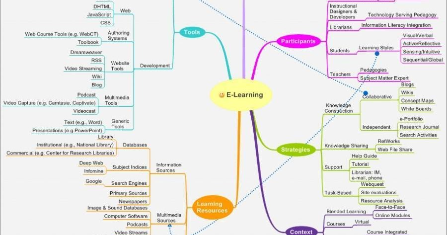 Building e-learning solutions with PowerPoint ~ libfocus