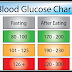 What Is Blood Sugar, Blood Sugar Level Chart, Symptoms And Risk Factors