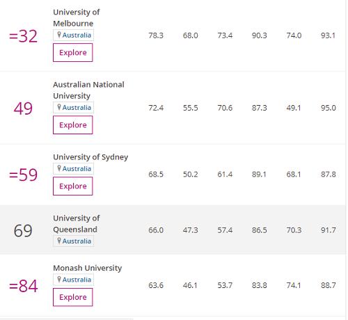 Highest Ranked University in Australia