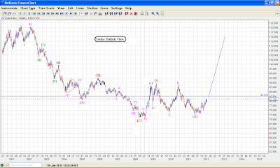 Dollar weekly chart, shows multiple possibilities!