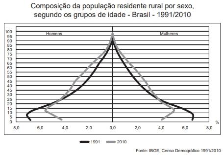 ENEM 2012: A interpretação e a correlação das figuras sobre a dinâmica demográfica brasileira demonstram um(a)