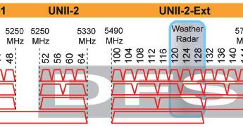 Revolution Wi-Fi: 802 11ac Channel Planning