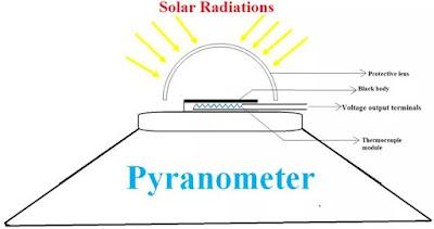 ما هو الPyranometer و Pyrheliometer ؟