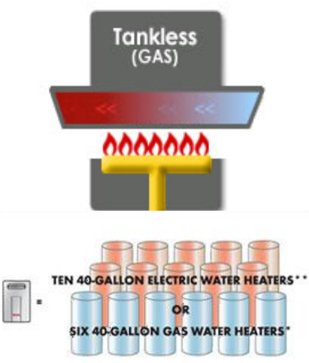 Tankless Water Heater-TankLess Gyser-How Tankless Gyser works