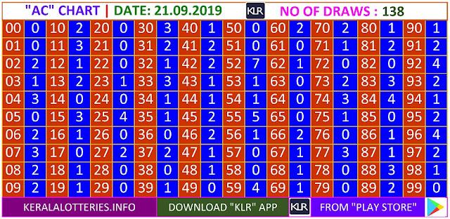 Kerala lottery result AC Board winning number chart of latest 138 draws of Saturday Karunya  lottery. Karunya  Kerala lottery chart published on 21.09.2019
