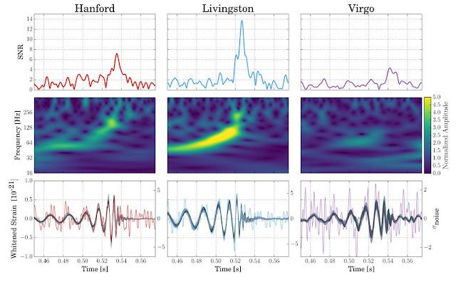 Dữ liệu thu được về làn sóng hấp dẫn này được thu về bởi ba máy dò của LIGO và Virgo. Hình ảnh: LIGO/Virgo.