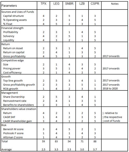 TPX Fundamental metric ranking
