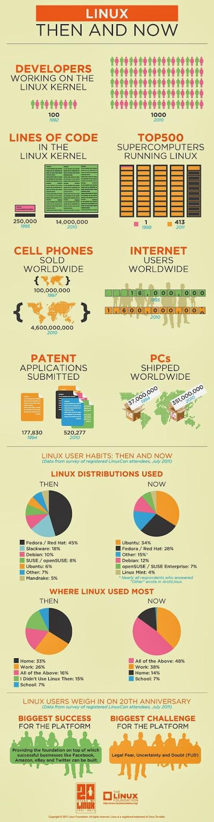 Linux - Quá khứ và hiện tại