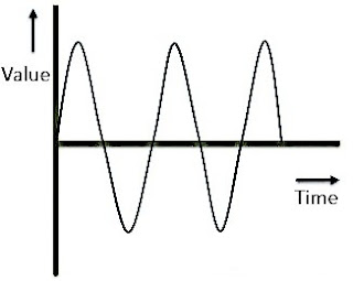Analog Signal in Hindi  - [ Hindi-Blog ]