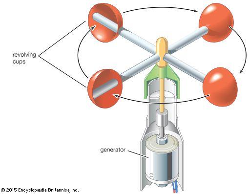 Bagaimana Proses Terjadinya Angin? Dan Apa Alat Untuk Mengukur Kecepatan Angin?