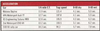 Sport Compact Car r33 vs evo vs wrx vs tt acceleration