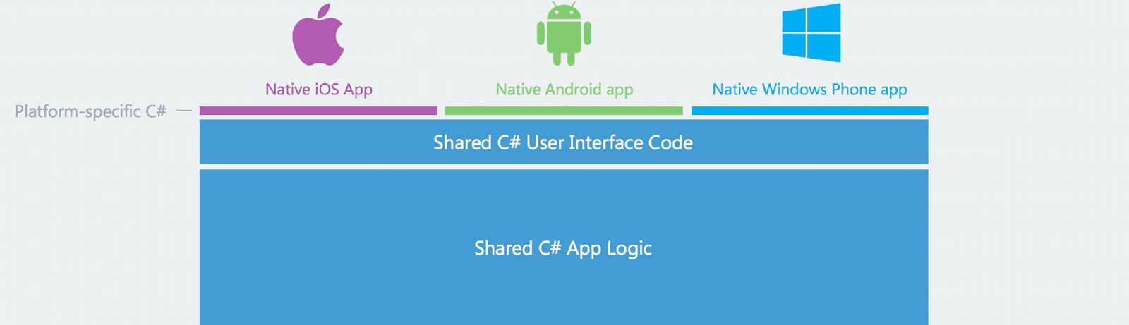 Xamarin Apple Android Windows