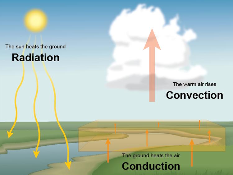 Dibujo con los mecanismos de transferencia de calor en la naturaleza