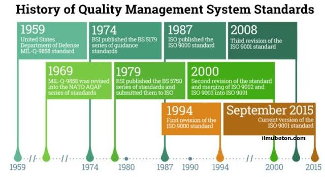 Sejarah Dari Standar Manajemen Mutu