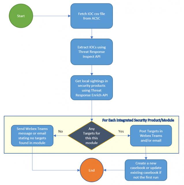 Cisco Prep, Cisco Exam Prep, Cisco Tutorial and Materials, Cisco Learning, Cisco Certification