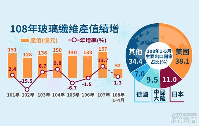 玻璃纖維去年產值157億元創新高  經濟部:今年可望續增