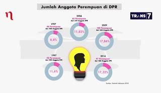 Jumlah Perempuan di DPR