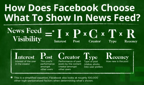 facebook edgerank newsfeed algorithm, how does facebook choose what to show in news feed