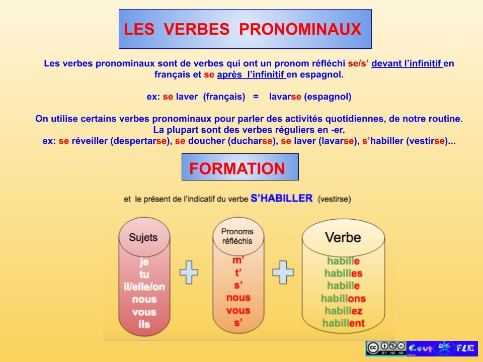 Coup De Fle Le Verbes Pronominaux