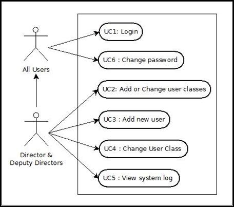 'e-ආරෝග්යා': Design Document