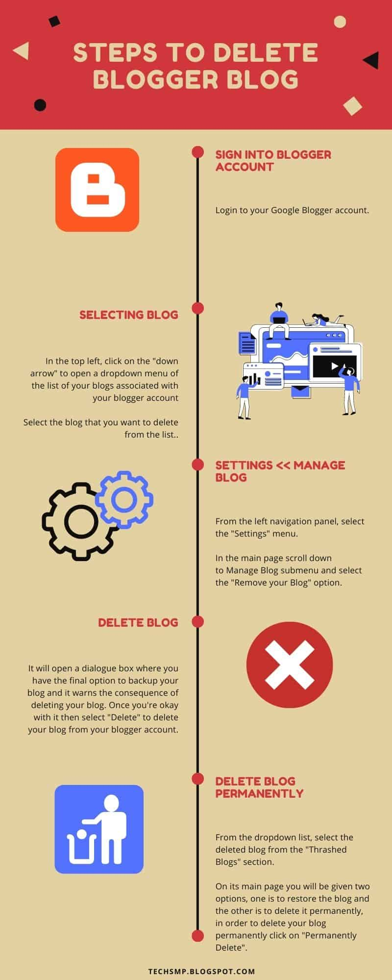 Infographic explaining process involved in deleting blogger blog