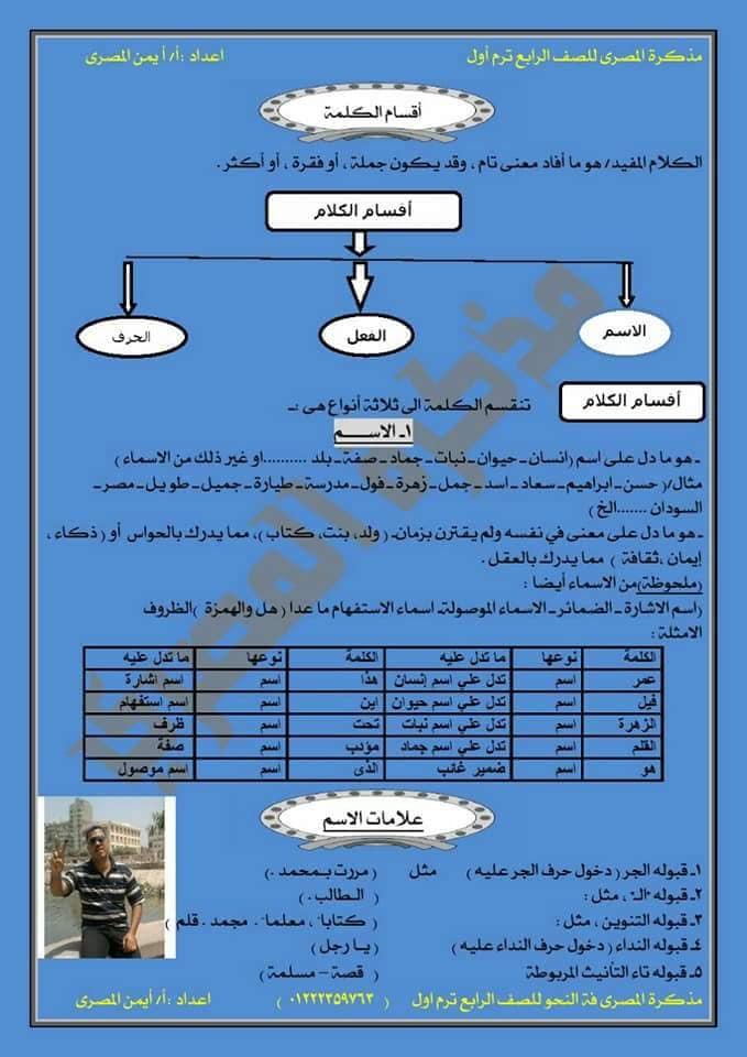 القواعد النحوية  للصف الرابع الإبتدائي مذكرة شاملة لكل أجزاء المنهج الاستاذ : أيمن المصري