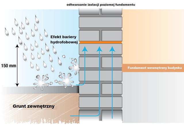 osuszanie murów metodą iniekcji kremem hydrofobowym - izolacja pozioma fundamentów