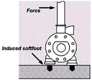 pengertian-softfoot-serta-pengaruhnya-pada-komponen-pompa